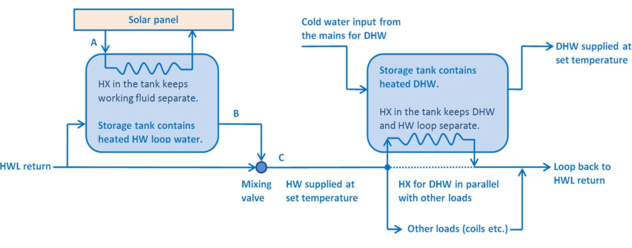 Hot Water Loop and Heating Equipment Sequencing
